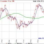 Giá vàng sẽ diễn biến thế nào trong năm 2013?