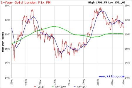 Diễn biến giá vàng năm 2012