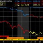 Giá vàng thế giới bốc hơi 9% sau 1 đêm