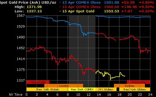 Giá vàng thế giới giảm 9% trong đêm qua