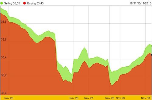 Biến động giá vàng SJC trong nước tuần từ 25- 30/11.