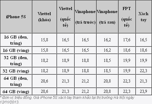 Bảng Giá iPhone5S tại thị trường Việt Nam