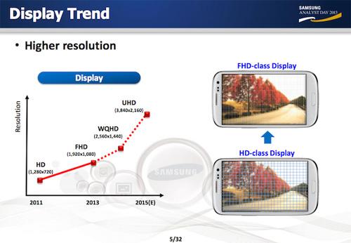 Galaxy S5 duoc cho la se dung man hinh 2K