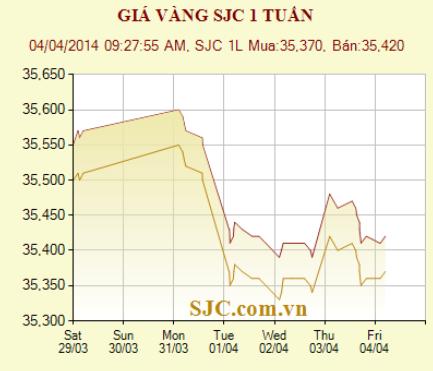 Giá vàng SJC ngày 04/04/2014 | Thi Truong Vang Hom Nay