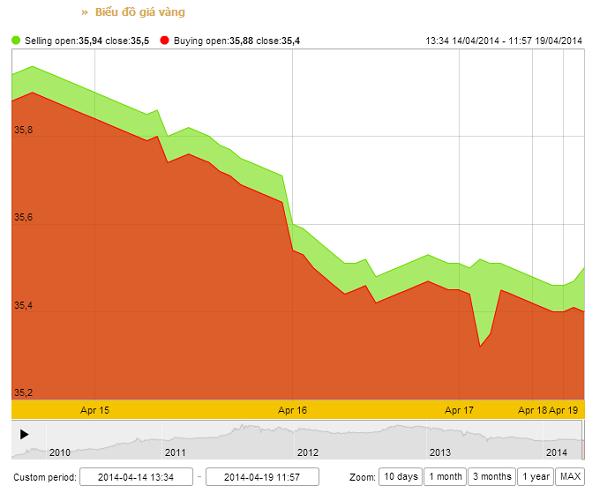 Tổng hợp giá vàng hôm nay ngày 19/04/2014 giảm mạnh