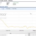 Giá vàng thế giới đứng lại sau khi giảm mạnh 1% do căng thẳng tại Ukraine