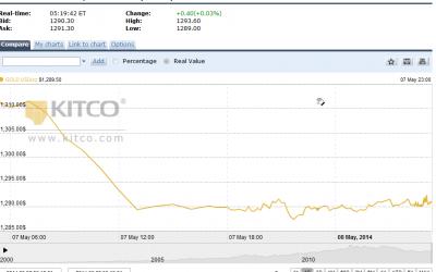 Giá vàng thế giới giảm mạnh|Thi truong vang 9999