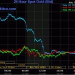 Giá vàng tuần này mất giá 50.000 đồng/lượng