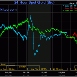 Giá vàng 24k ngày 10/6/2014 tăng nhẹ
