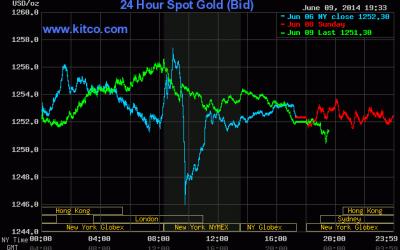 Giá vàng 24k ngày 10/6/2014 tăng nhẹ Gia Vang The Gioi Tang