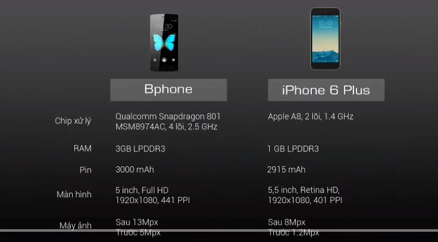 So sánh cấu hình Bphone với iPhone 6 plus